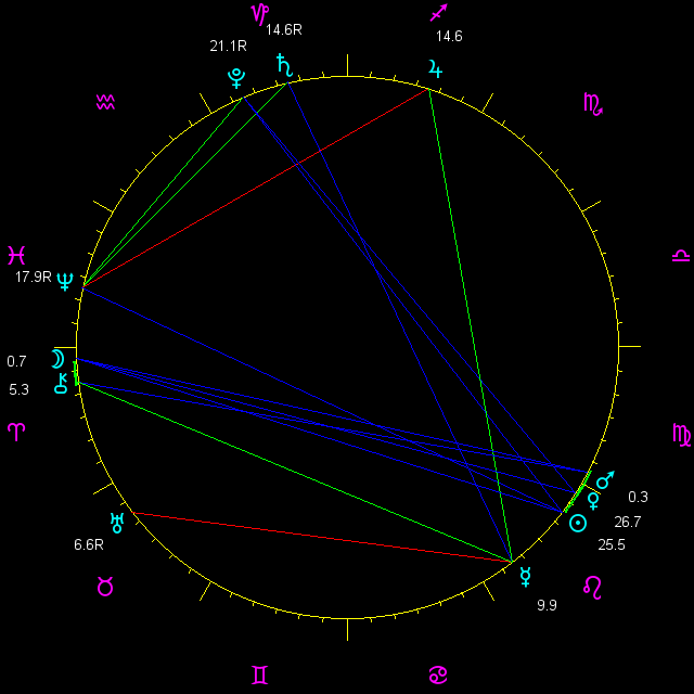 planetary positions